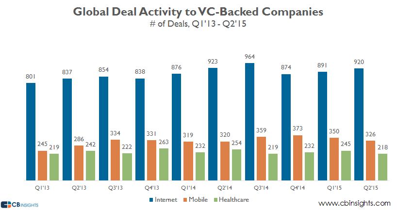 Deal activity internet mobile healthcare q215
