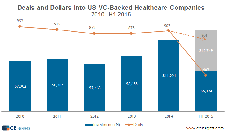 Healthcare startup boom deals and dollars healthcare q215 malvernweather Gallery