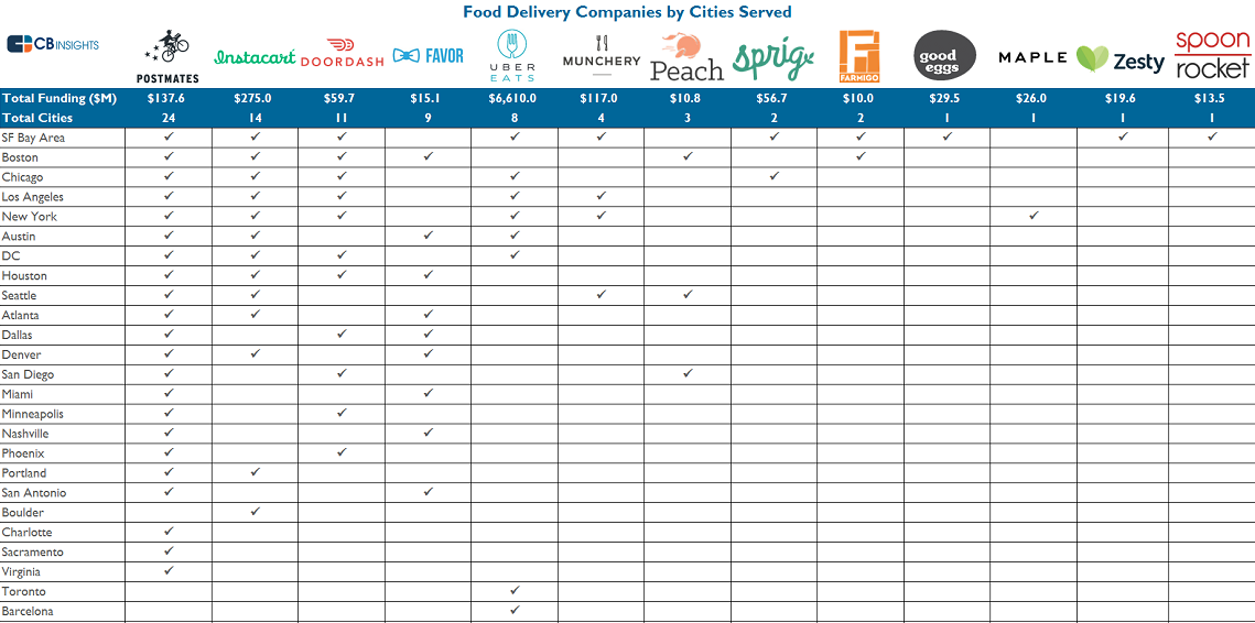 Food Delivery Companies by City Graphic v4 cropped