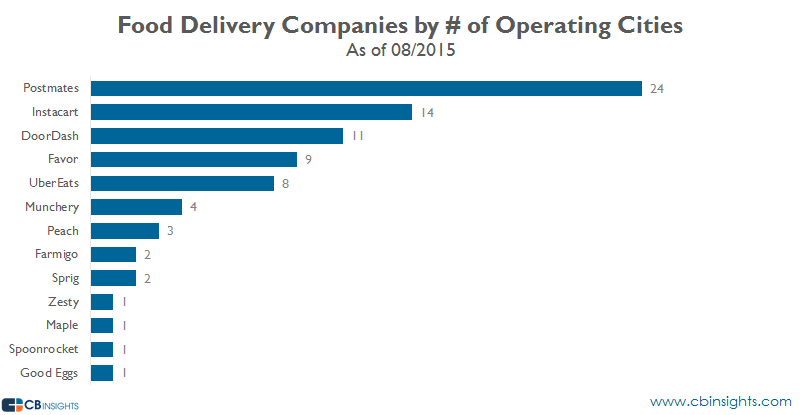 Food Delivery companies by city bar chart V3