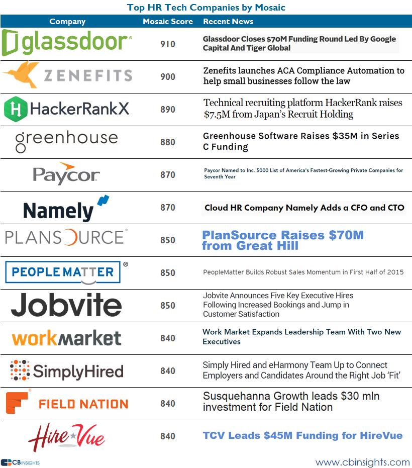 HR Tech top companies per mosaic 92015