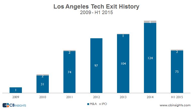 LA exit trends