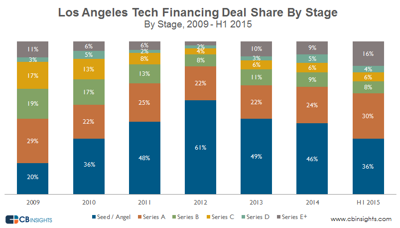 LA tech deal share Q22015