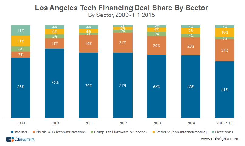 LA tech deal share sector Q22015