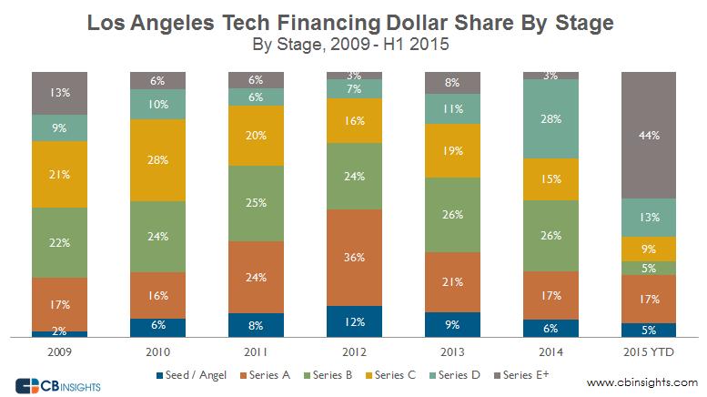 LA tech dollar share Q22015