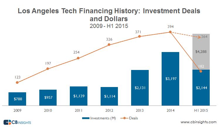 LA tech financing Q22015