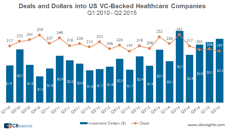 Quarterly Deals and dollars healthcare q215