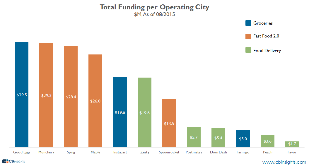 Total funding per operating city v3