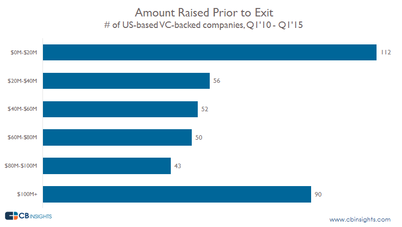 Amount raised prior to exit healthcare