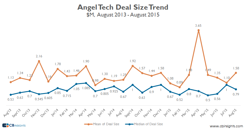Angel deal size early stage august 15