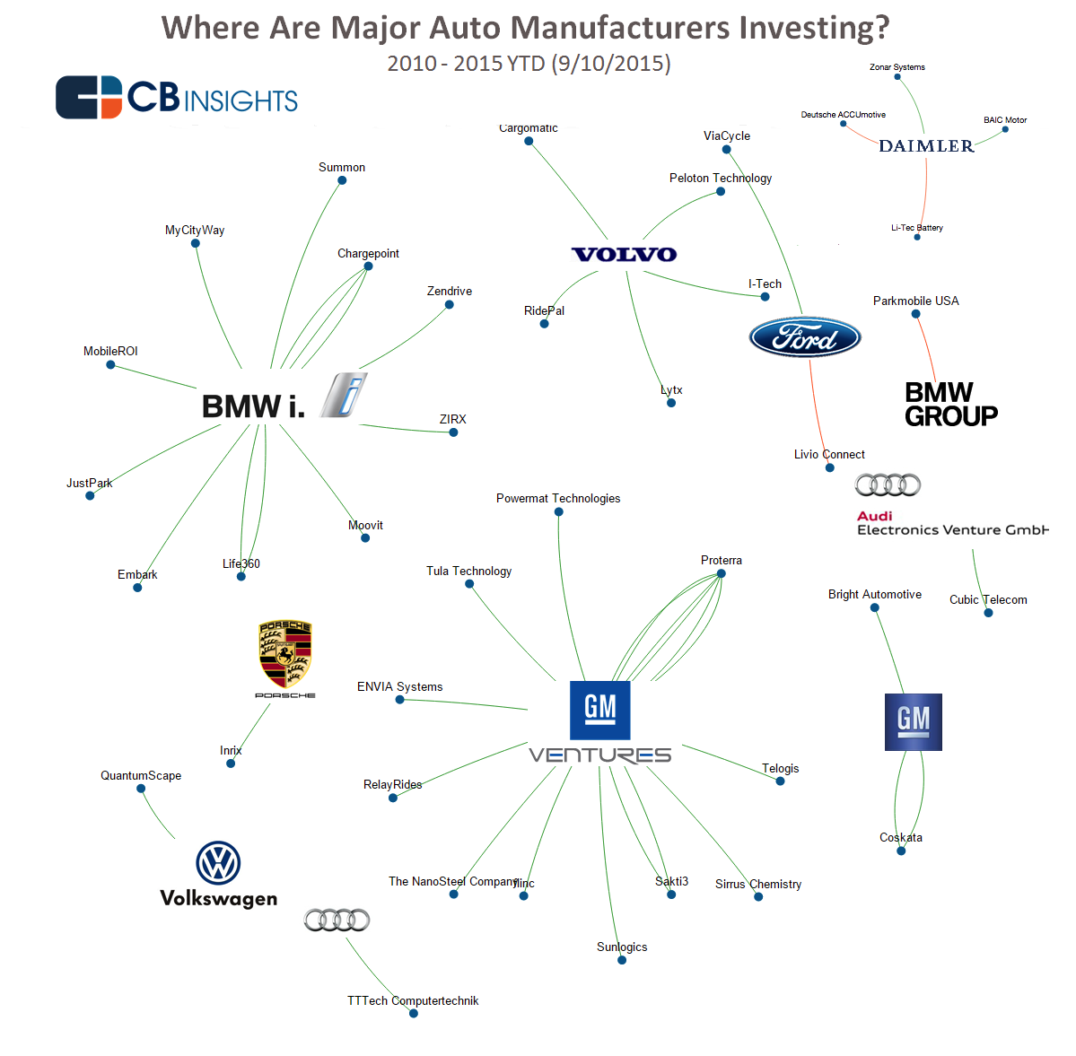 How Bmw Audi Gm And The Rest Of Big Auto Are Betting On