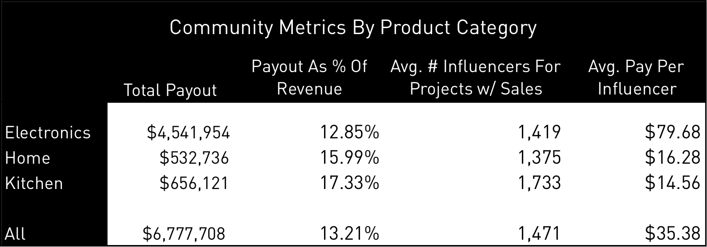 Community Product Category