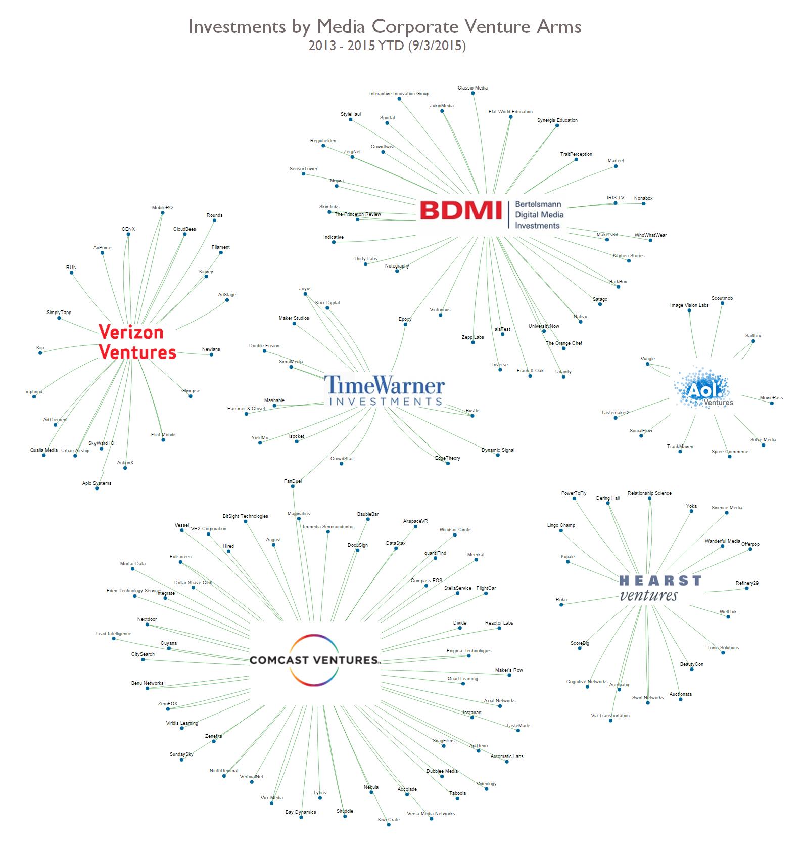 Corporate Venture Arms Media