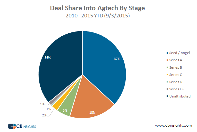 Deals and Dollars into Agtech by Stage