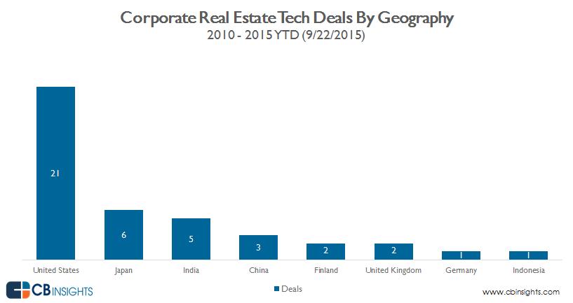 Deals by Geo RET