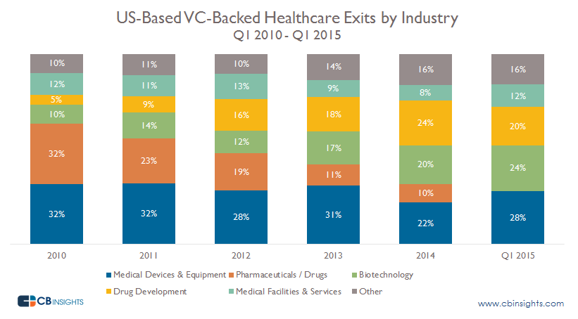 Health Exits by Industry