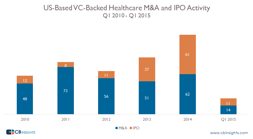 M&A and IPO Activity Healthcare