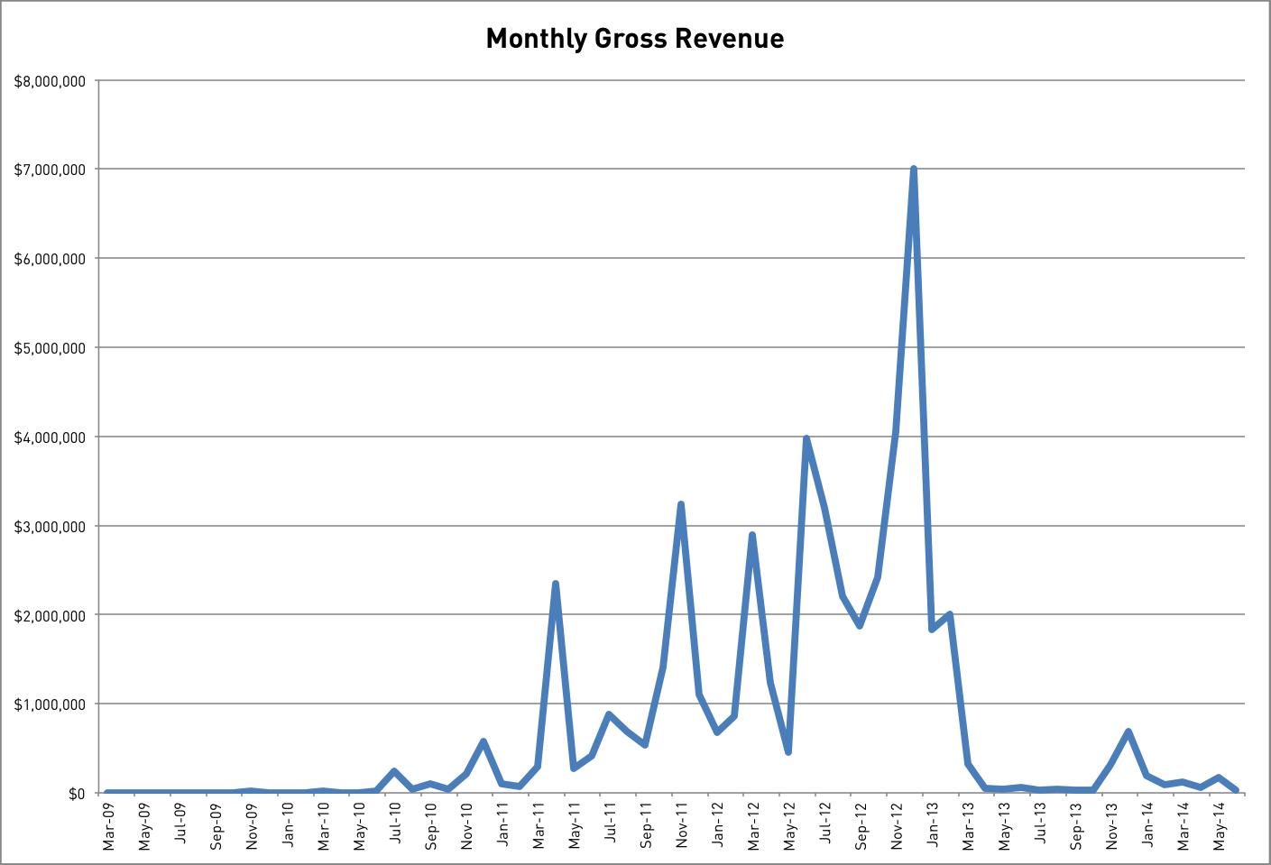 Monthly Gross Revenue
