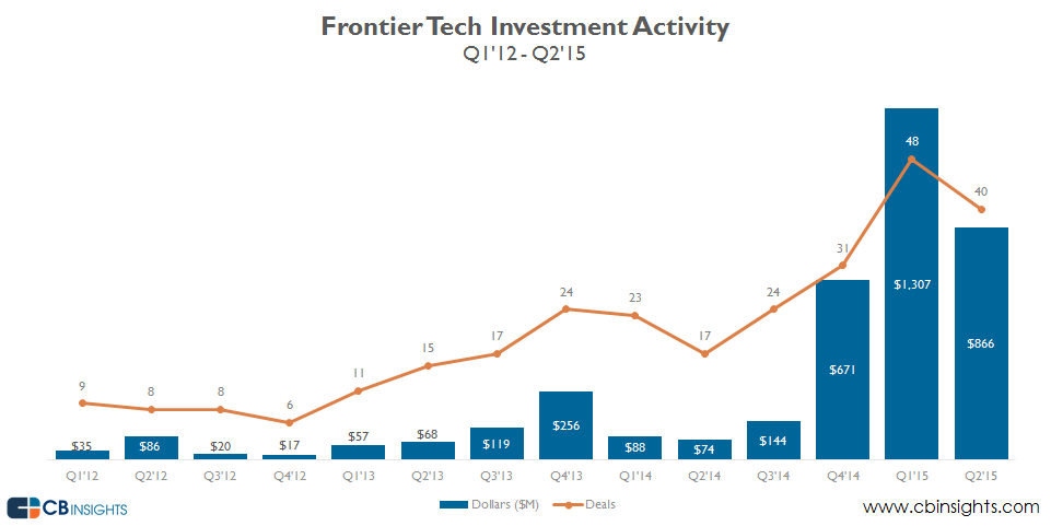 Overall Frontier Tech Funding q215