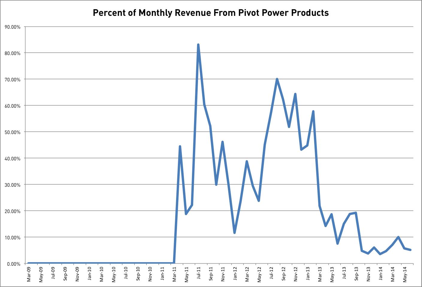 Pivot Power Share Of Revenue