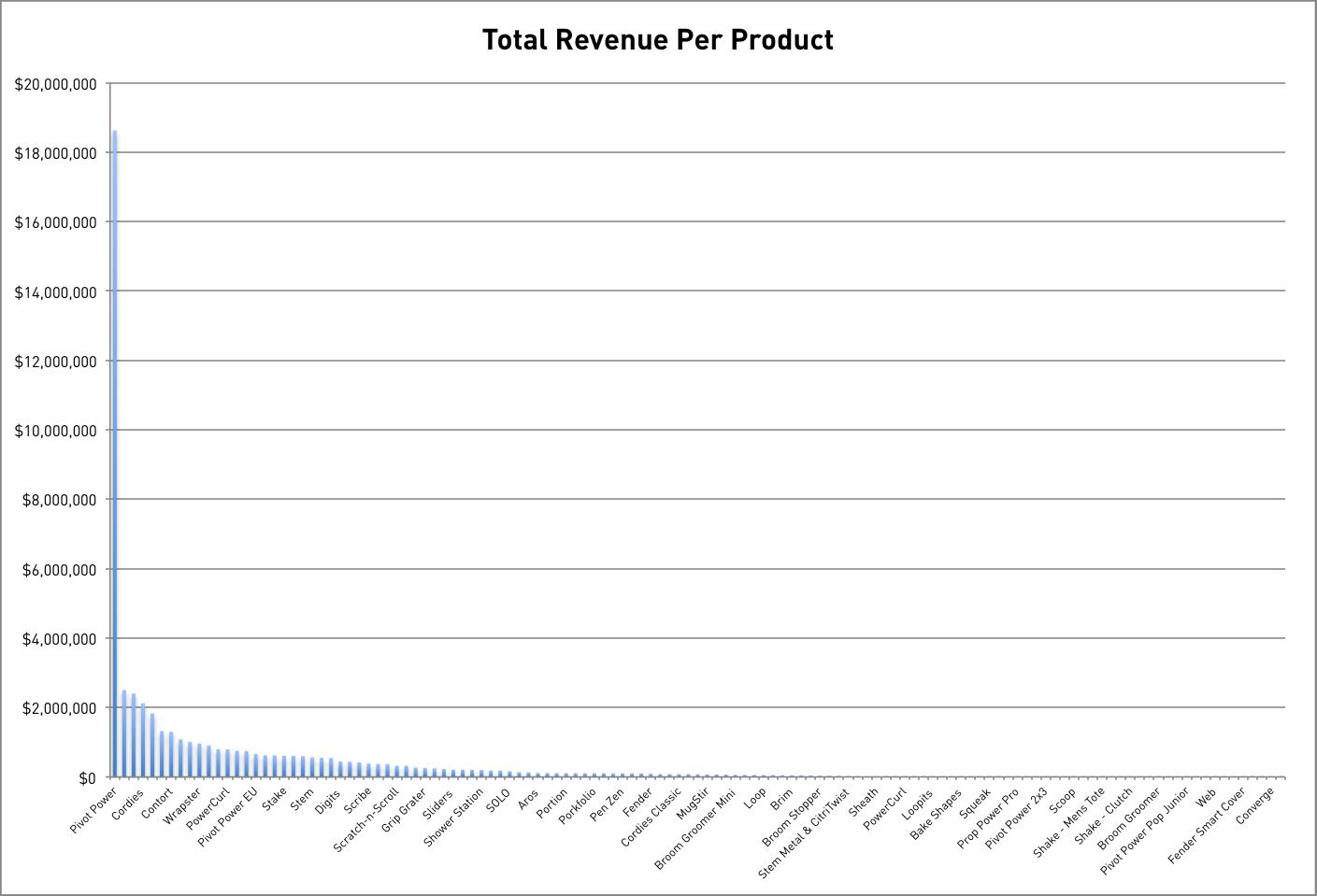 Revenue Per Product