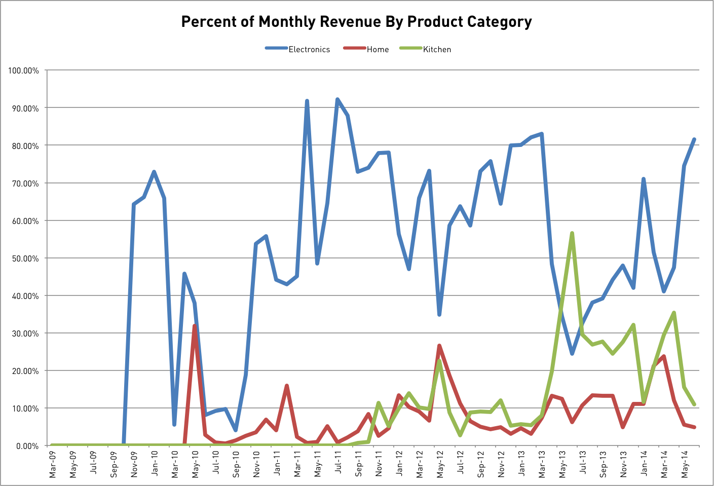 Revenue Product Category Graph