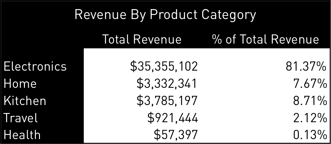 Revenue Product Category