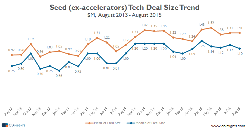 Seed ex accelerators early stage august 15