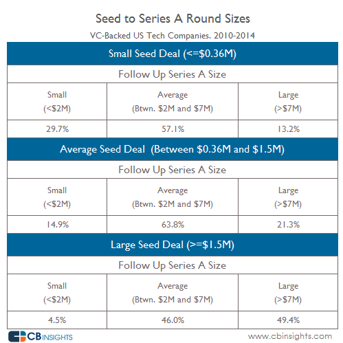 Seed to Series A Sizes