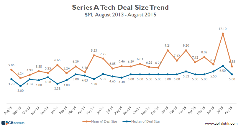 Series A deal size early stage august 15