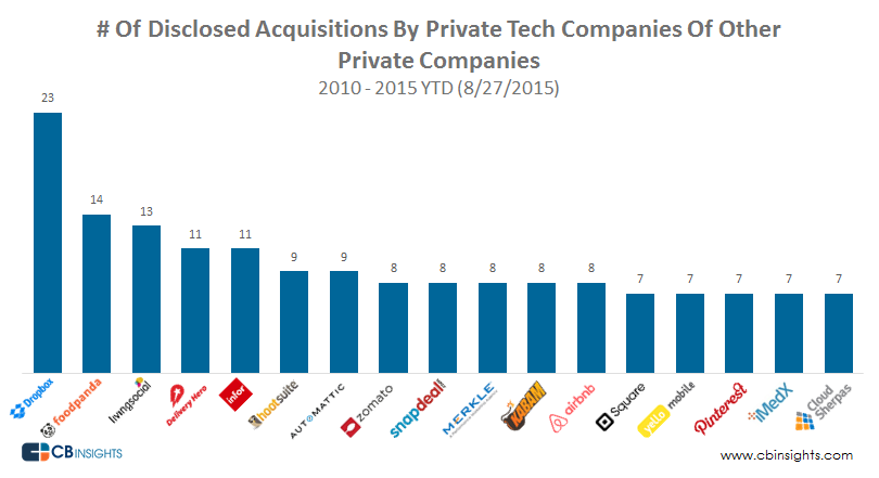 Top Startups acquiring Startups