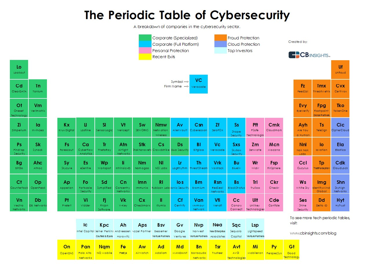 The periodic table of cybersecurity cybersecurityperioidicfinal gamestrikefo Images