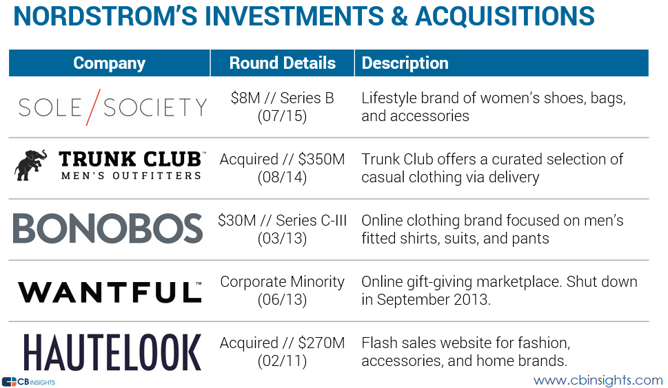 nordstrom investments acquisitions ecomm v2