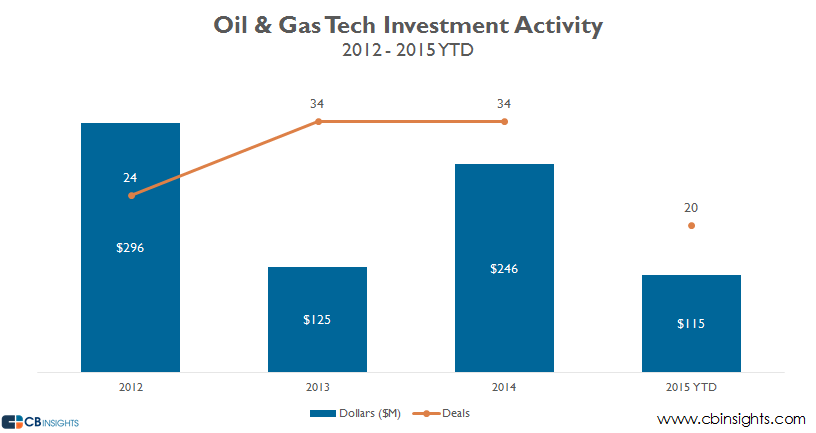 oil and gas investment activity 2015ytd