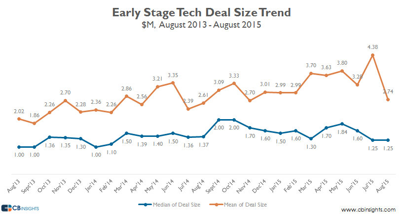 overal deal size early stage august 15