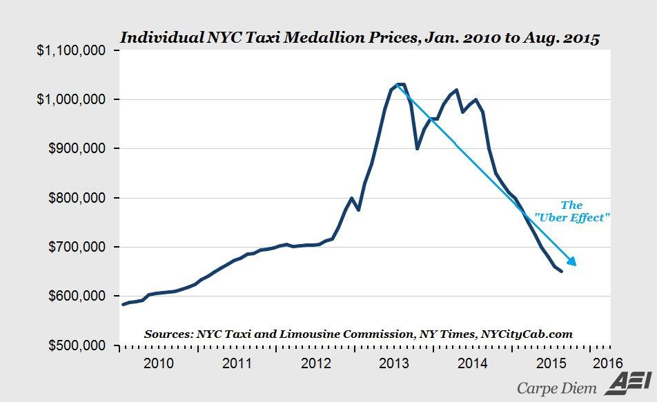 taxi medallion prices fall