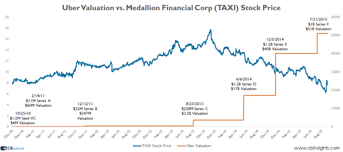 uber vs TAXI valuation chart
