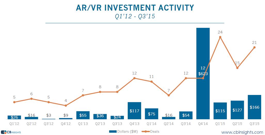 ARVR Funding
