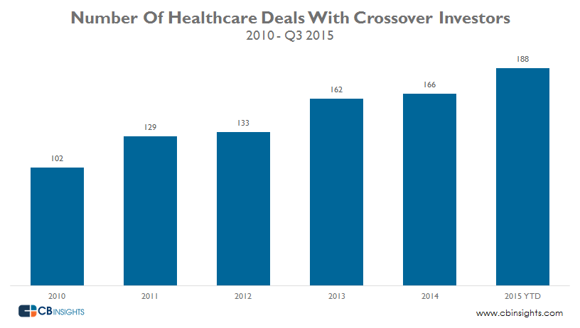 Crossover in Healthcare