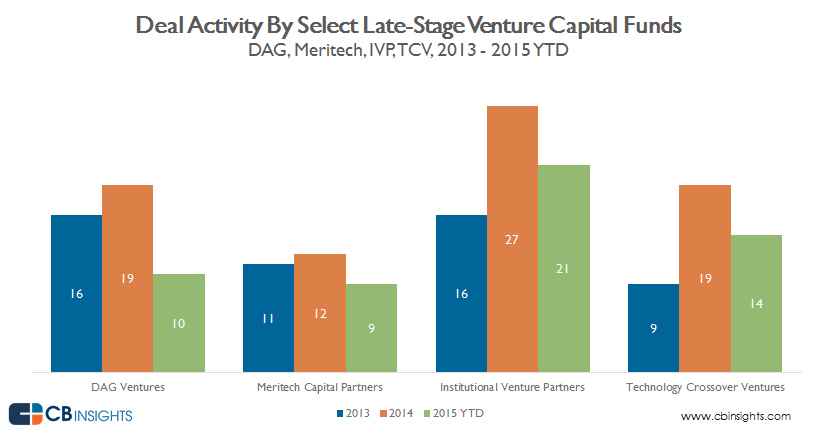 Deal Activity Comparison Graph