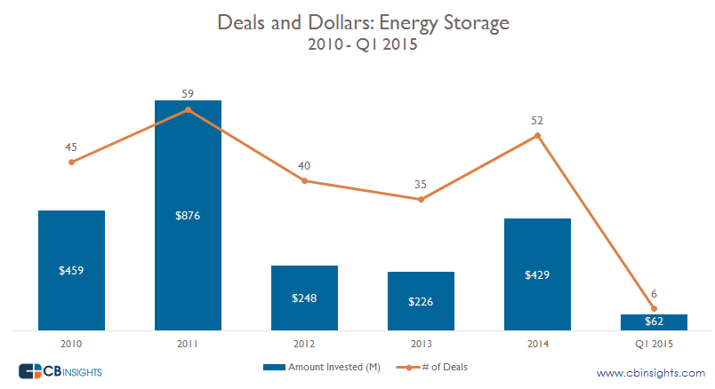 Energy Storage Deals and Dollars