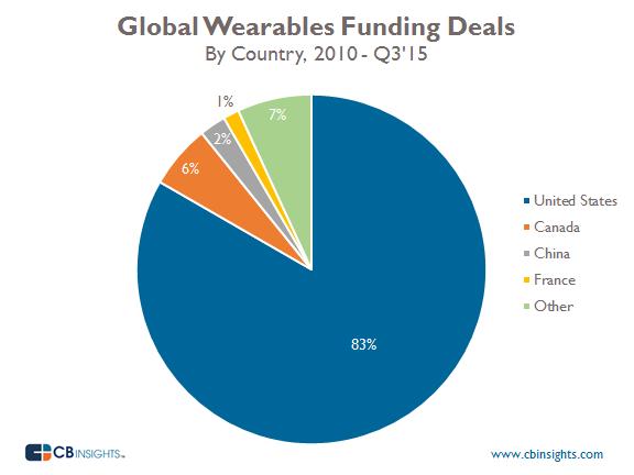 GlobalDealsPercentage