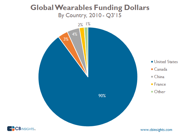 GlobalDollarsPercentage