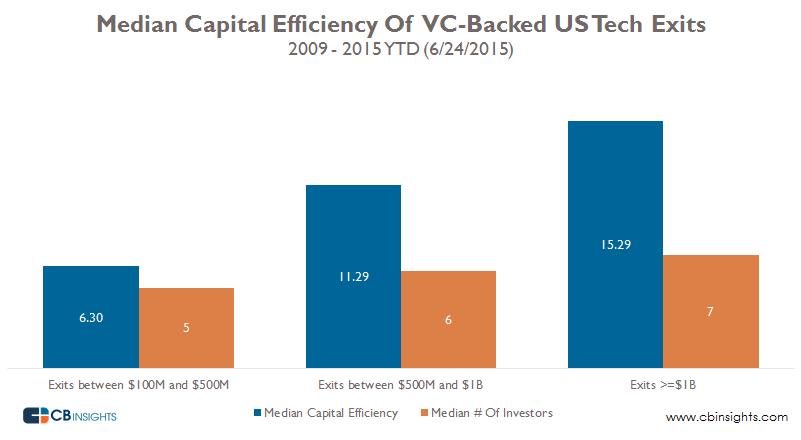 Median Capital Efficiency