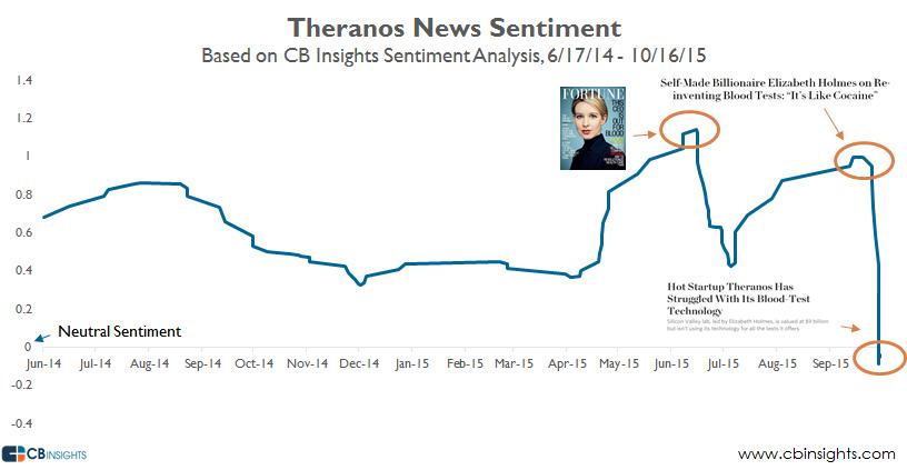 Theranos News Sentiment v3