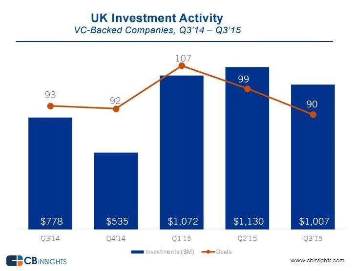 UK activity