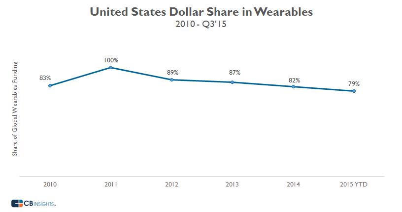 US Dollar Share