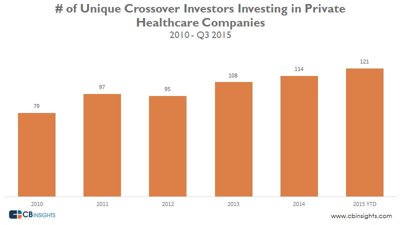 Unique Crossover Investors