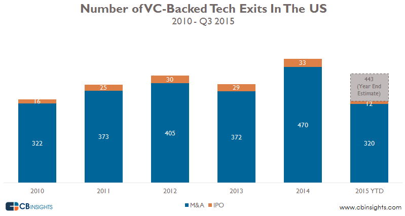 VC Backed tech exits by year