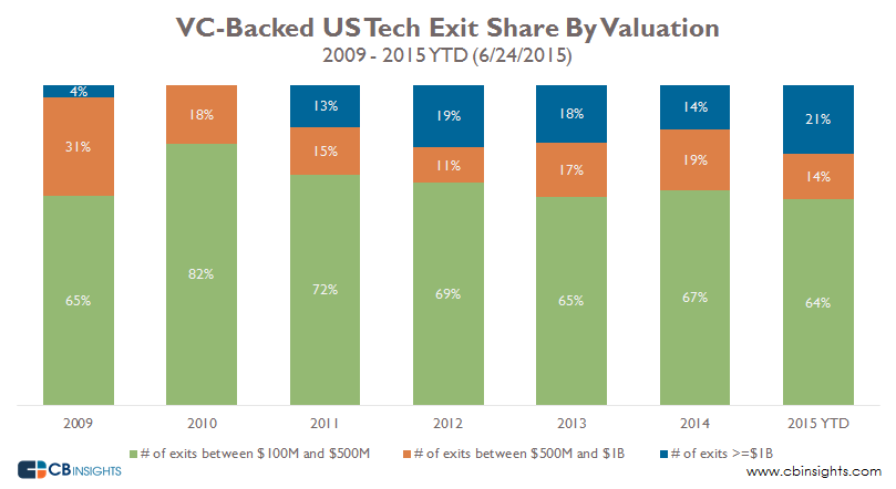 VC-backed tech exits by valuation 2